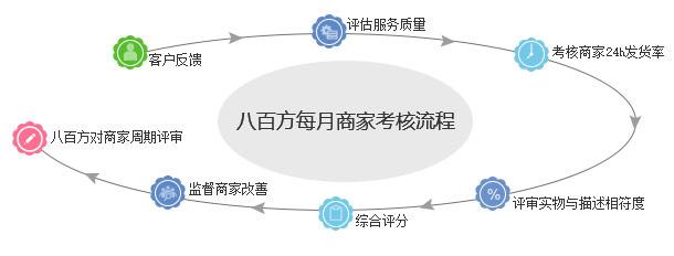 流(liu)程圖